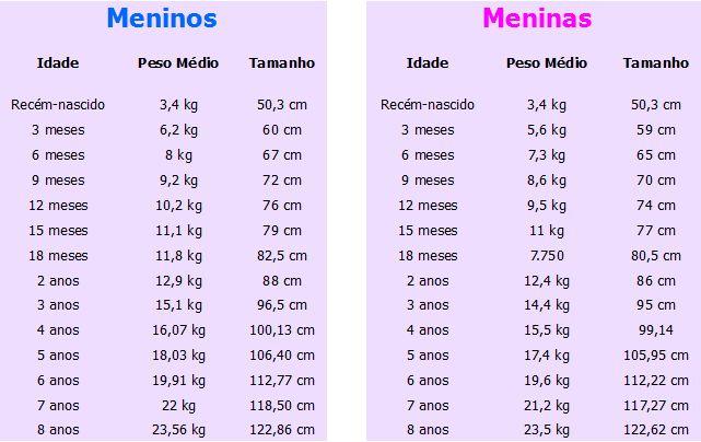 Tabela peso e altura do bebe - Altura cambiador bebe ...
