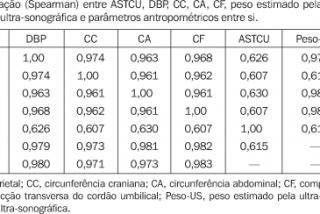Tabela peso e medida do feto na gestação