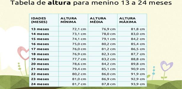 tabela de peso e altura de bebê 1
