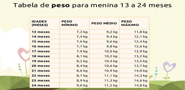 tabela peso e altura do bebê 2