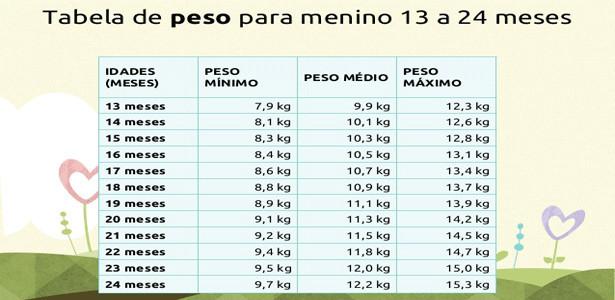 tabela peso e altura do bebê