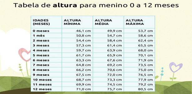 tabela de peso e altura de bebê