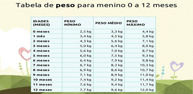 tabela peso e altura do bebê 1